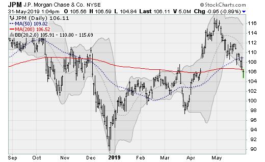 Stocks to Sell: JPMorgan (JPM)