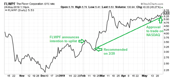 Pot Stock Chart for FLWPF