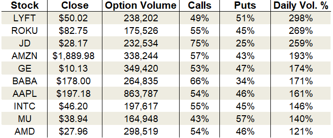 options trading Monday's Vital Data: Lyft, Roku, and Amazon