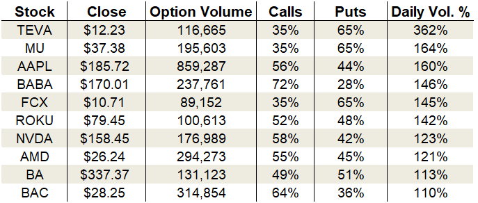 options trading Tuesday's Vital Data: Alibaba, Apple and Advanced Micro Devices