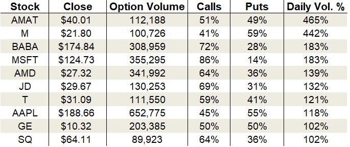 Wednesday's Vital Data: Macy's, Microsoft and General Electric, options trading