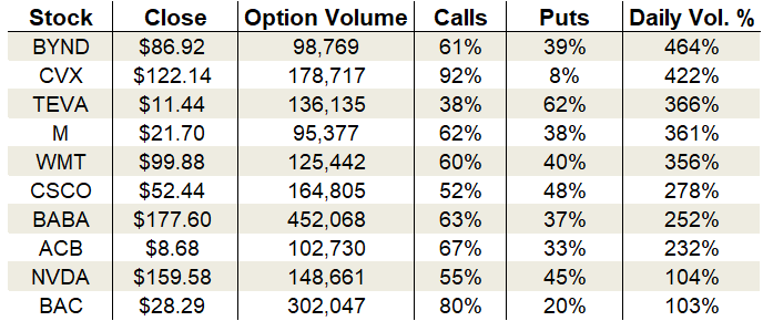 Thursday's Vital Data: Walmart, Beyond Meat and Aurora Cannabis, options trading
