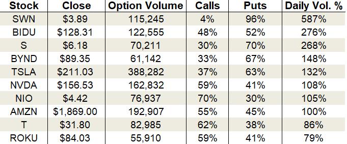 Monday's Vital Data: Baidu, Tesla and Roku options trading