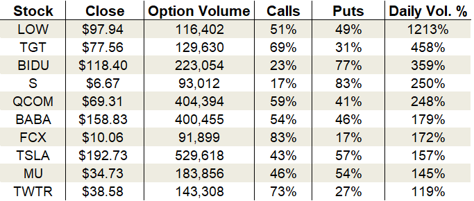 Thursday's Vital Data: Lowe's, Target and Freeport-McMoRan, options trading