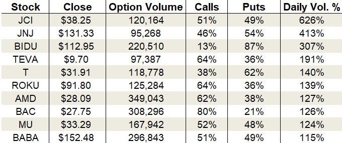 Thursday's Vital Data: Johnson & Johnson, Baidu and Bank of America