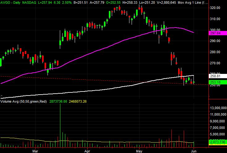 Broadcom (AVGO), stock charts