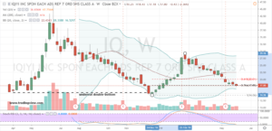 IQ Stock Weekly Chart