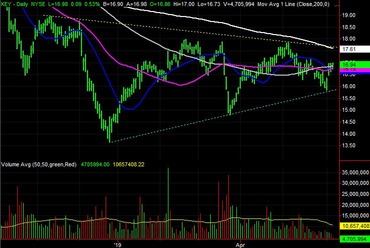 KeyCorp (KEY) stock charts