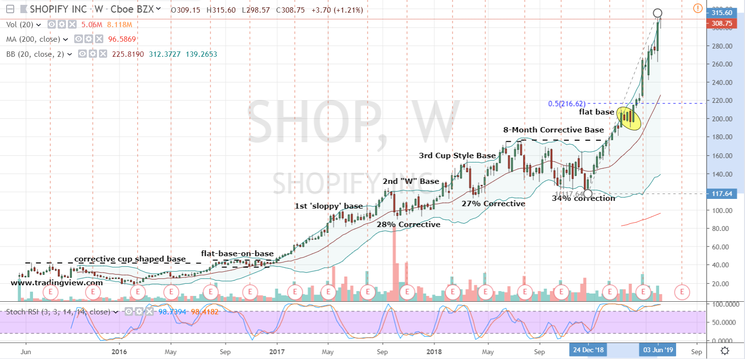 shop stock  wait for the drop to buy shopify stock