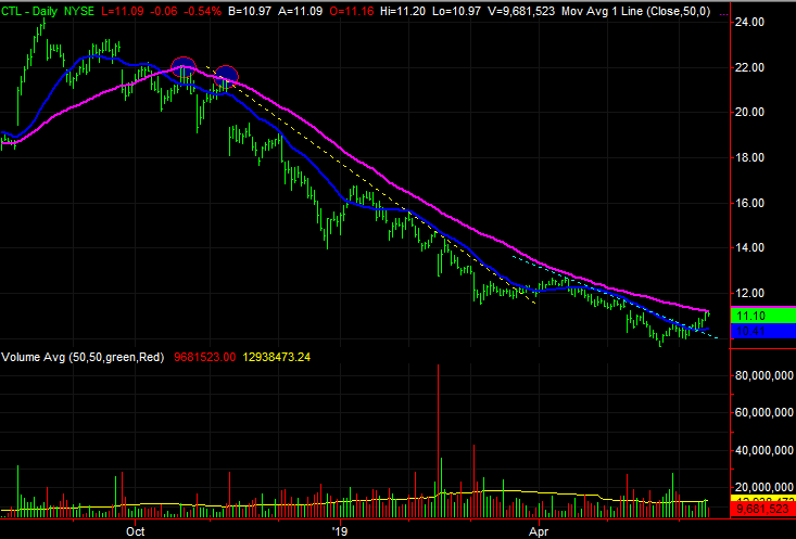 Centurylink (CTL) stock charts