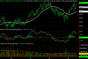 Agco (AGCO) stocks to buy
