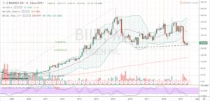 Biotech Stocks Bottoming #3: Biogen (NASDAQ:BIIB)