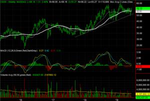 Cornerstone OnDemand (CSOD) stocks to buy