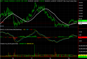 Incyte (INCY) stocks to buy