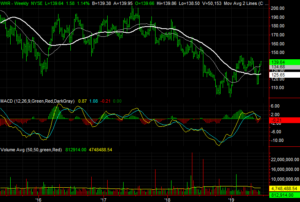 Whirlpool (WHR) stocks to buy