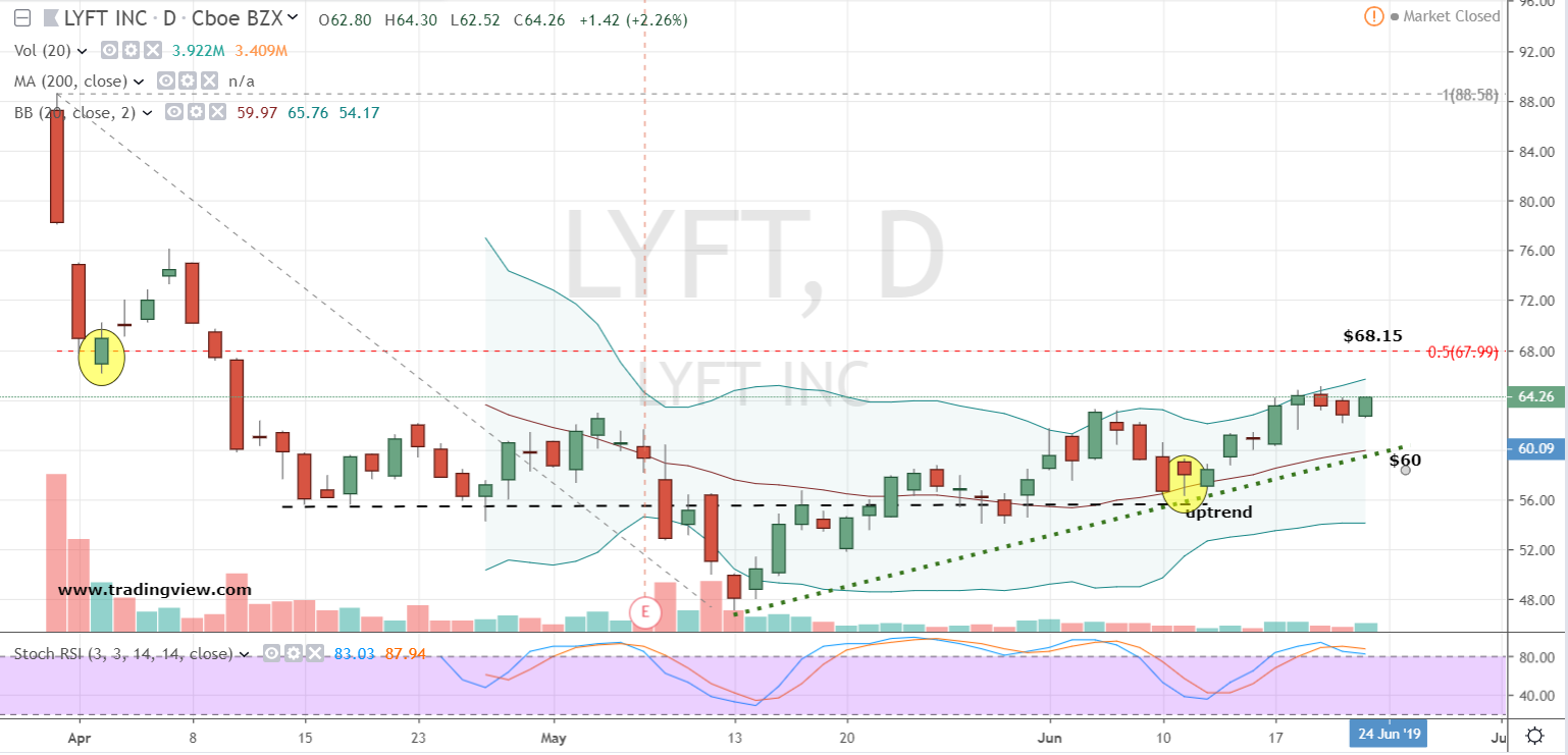 Lyft Stock Price >> This Is The Best Way To Play Lyft And Uber Stock Today