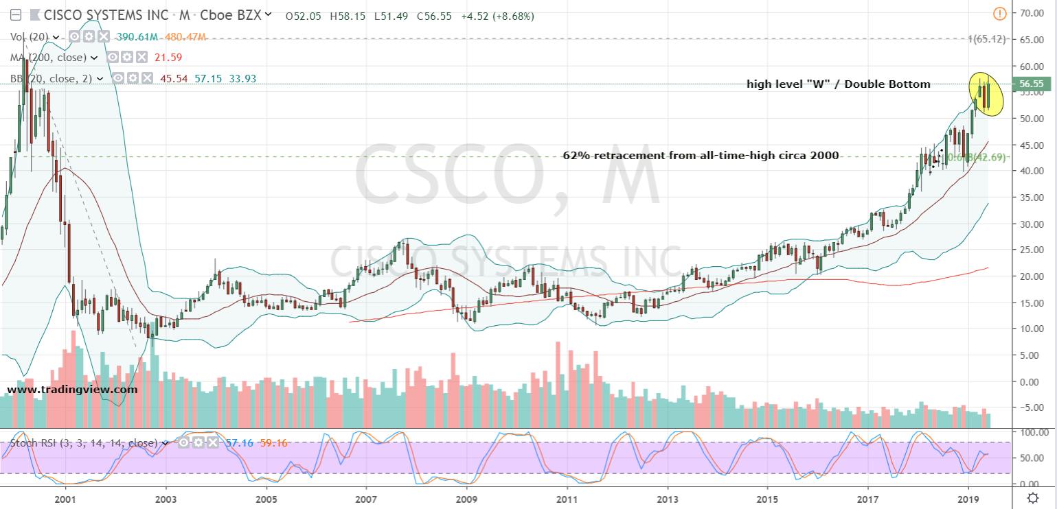 Tech Blue-Chip Stocks to Buy: Cisco (CSCO)
