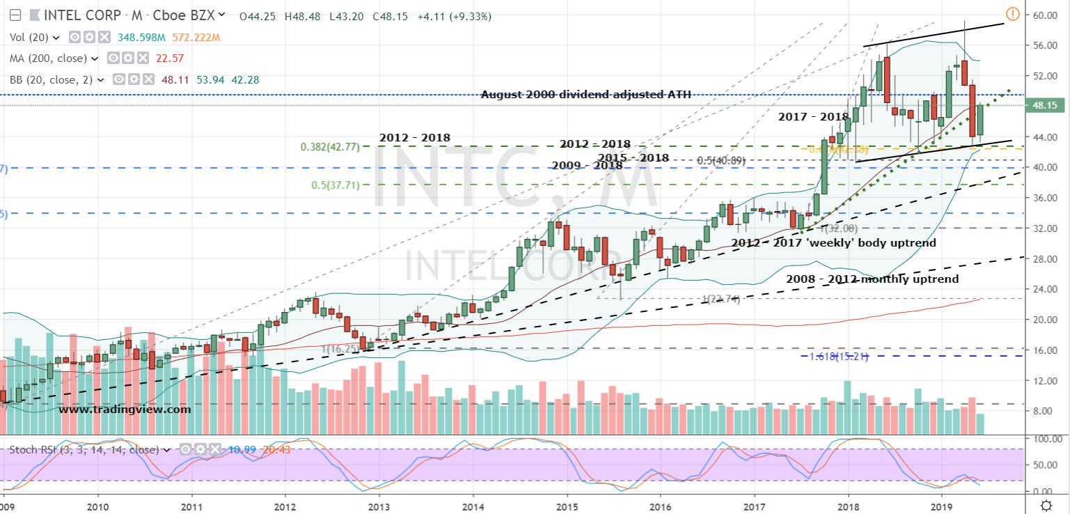 Tech Blue-Chip Stocks to Buy: Intel (INTC)