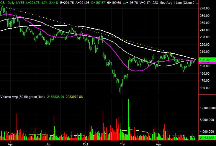 Goldman Sachs Group (GS)