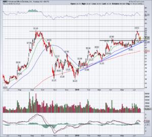 chart of AMD stock
