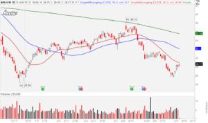 3 Ugly Oil Stocks to Sell: Apache (APA)