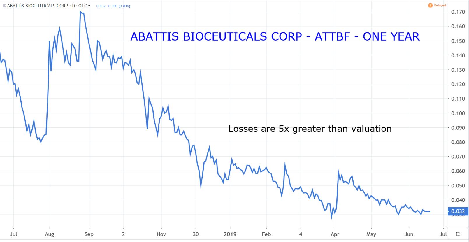 Penny Stocks: Abattis Bioceuticals (ATTBF)