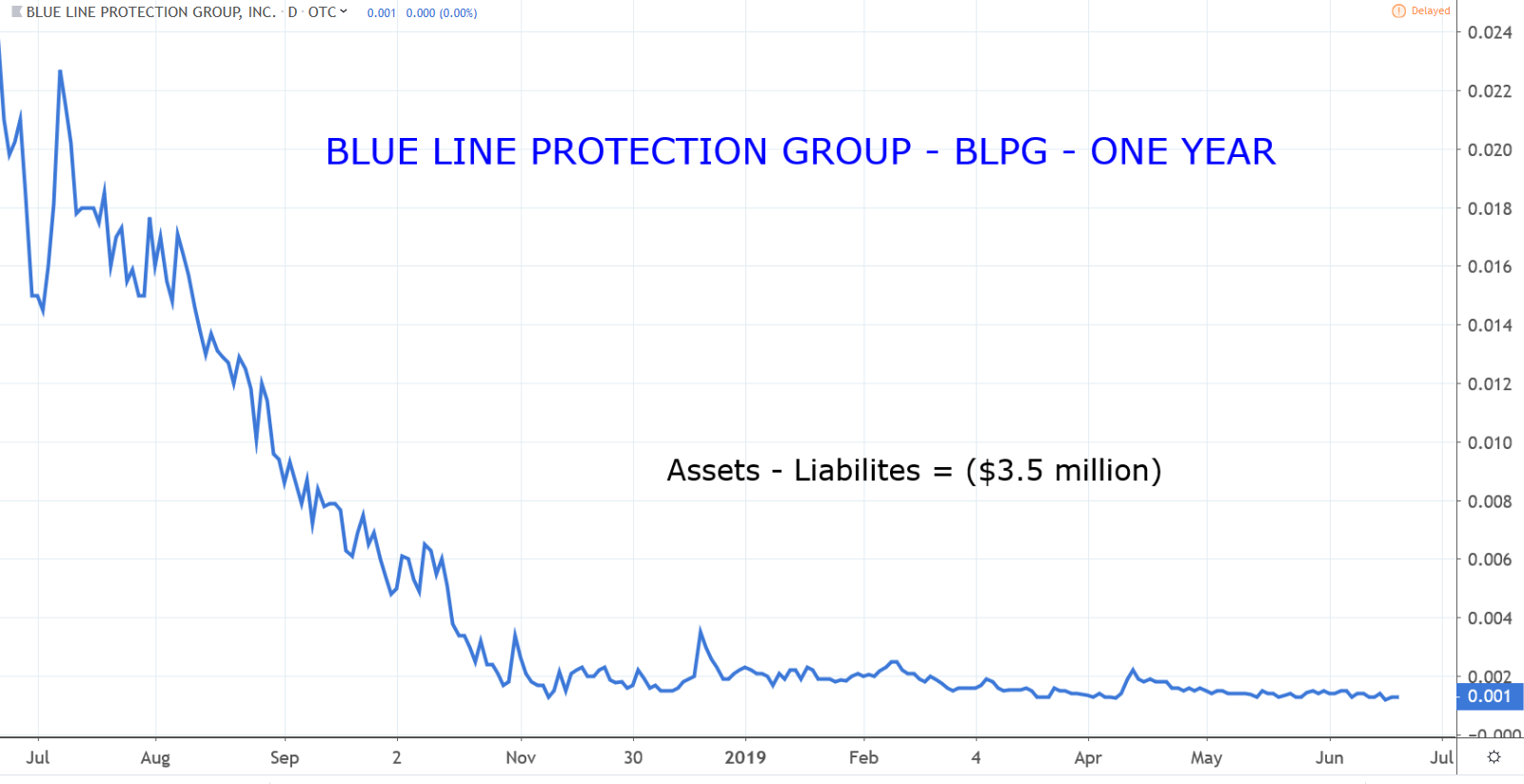 Penny Stocks: Blue Line Protection Group (BLPG)