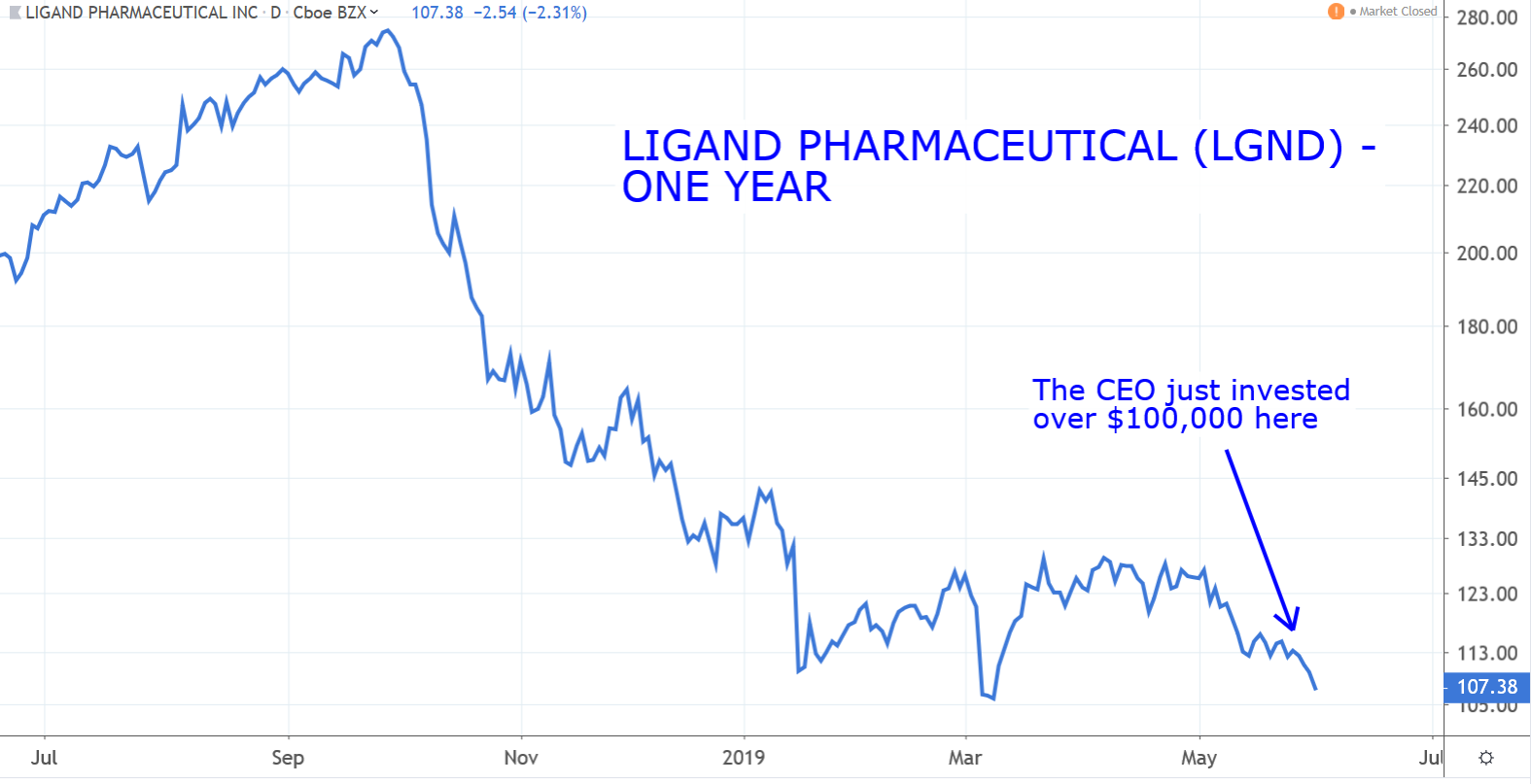 Stocks to Buy: Ligand Pharmaceuticals (LGND)