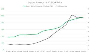 Square revenue, SQ stock price