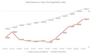 Twilio stock, TWLO revenue
