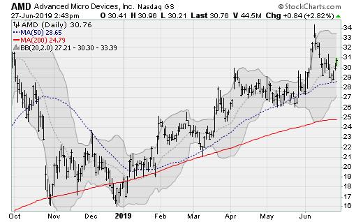 Semiconductor Stocks to Buy: AMD (AMD)