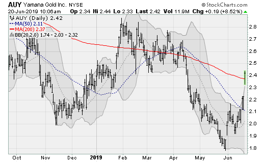 Gold Stocks to Buy: Yamana Gold (AUY)
