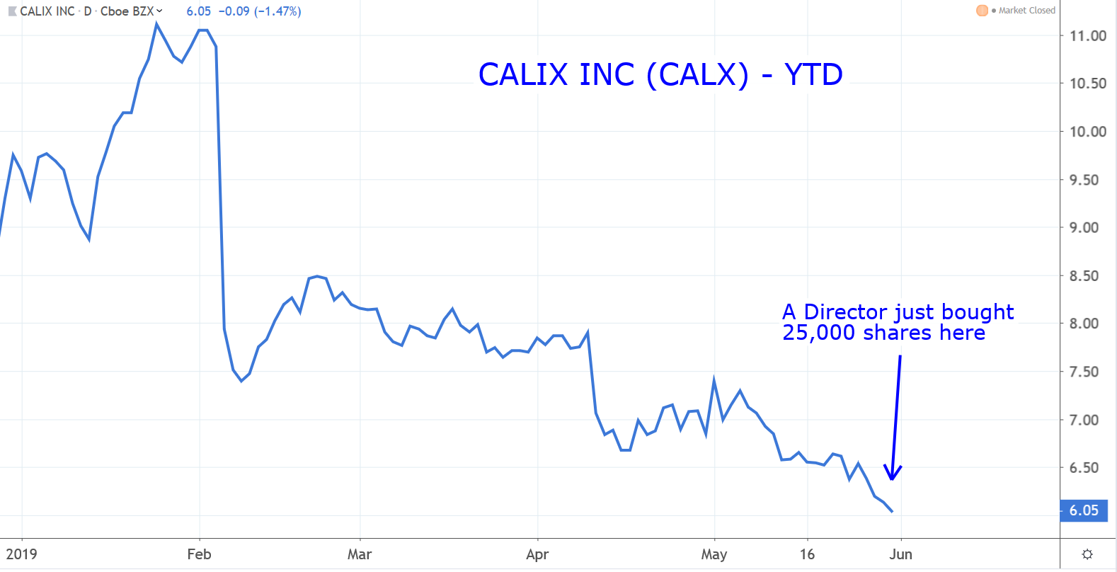 Stocks to Buy: Calix (CALX)