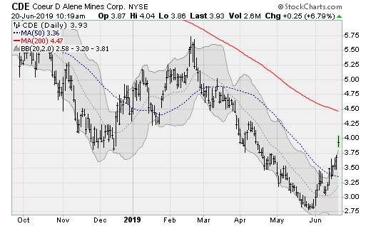 Gold and Silver Stocks to Buy: Coeur D Alene Mines (CDE)