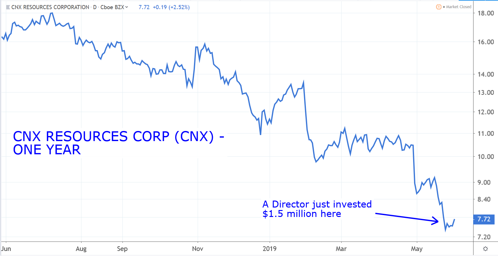Stocks to Buy: CNX Resources (CNX)