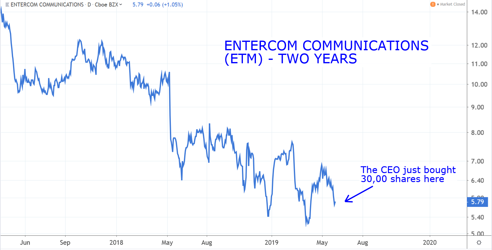 Stocks to Buy: Entercom Communications (ETM)