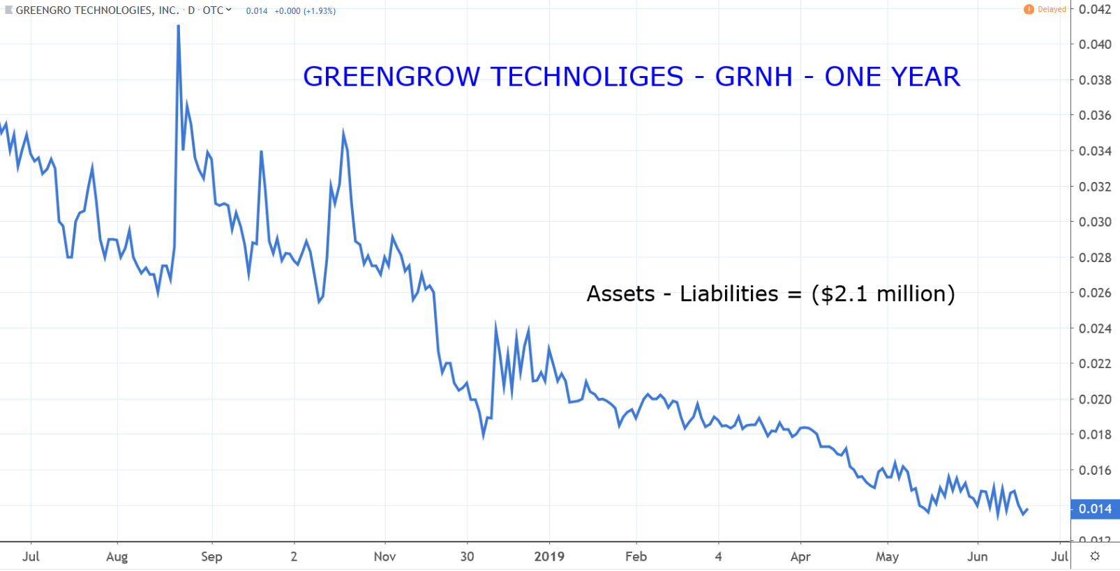 Penny Stocks: GreenGro Technologies (GRNH)