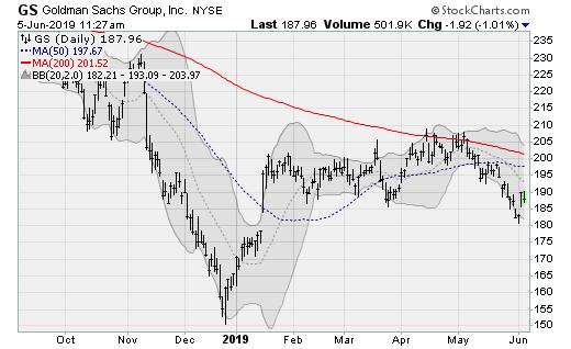 Bank Stocks to Buy: Goldman Sachs (GS)