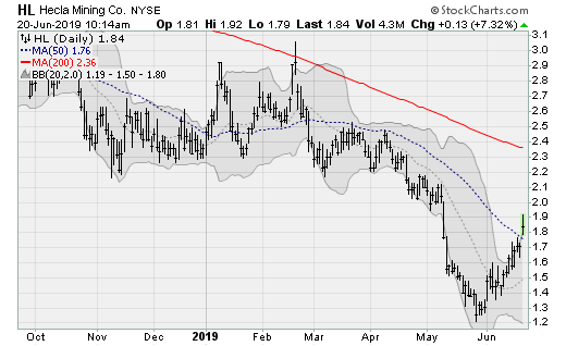 Silver Stocks to Buy: Helca Mining (HL)