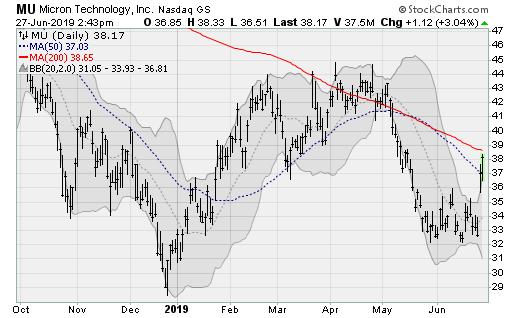 Semiconductor Stocks to Buy: Micron (MU)