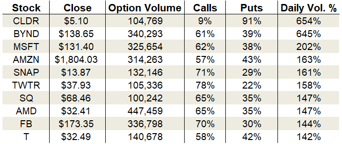 options trading Monday's Vital Data: Microsoft, Square and AT&T
