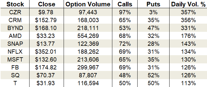 Tuesday's Vital Data: Beyond Meat, Salesforce and Netflix, options trading