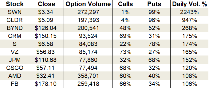 Wednesday's Vital Data: Sprint, Advanced Micro Devices and Facebook options trading