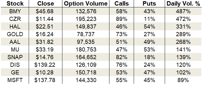 Tuesday's Vital Data: Caesars Entertainment, Barrick Gold and Micron, options trading