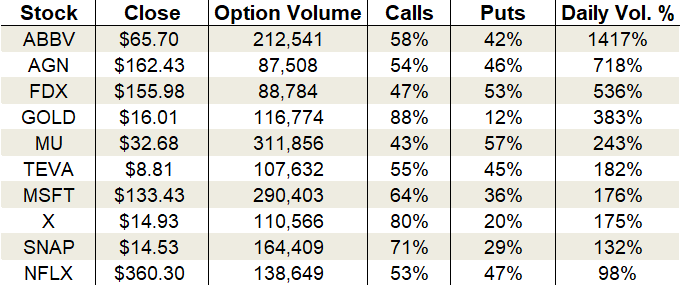 Tuesday's Vital Data: AbbVie, FedEx and Micron options trading