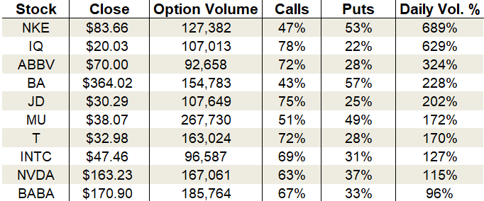 Friday's Vital Data: Nike, Boeing and iQiyi, options trading