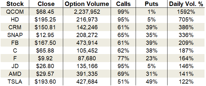 Wednesday's Vital Data: Home Depot, Snap and Advanced Micro Devices options trading