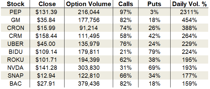 Thursday's Vital Data: Salesforce, Cronos Group and Uber