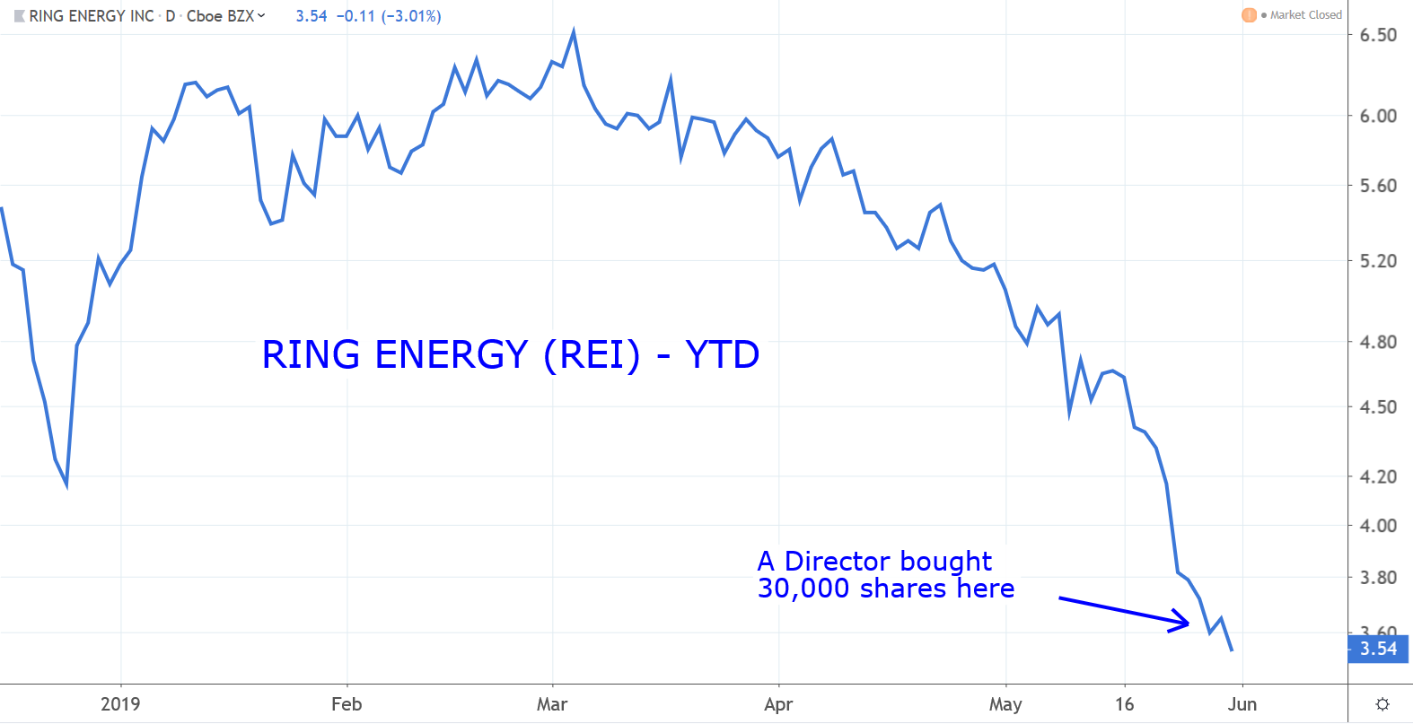 Stocks to Buy: Ring Energy (REI)