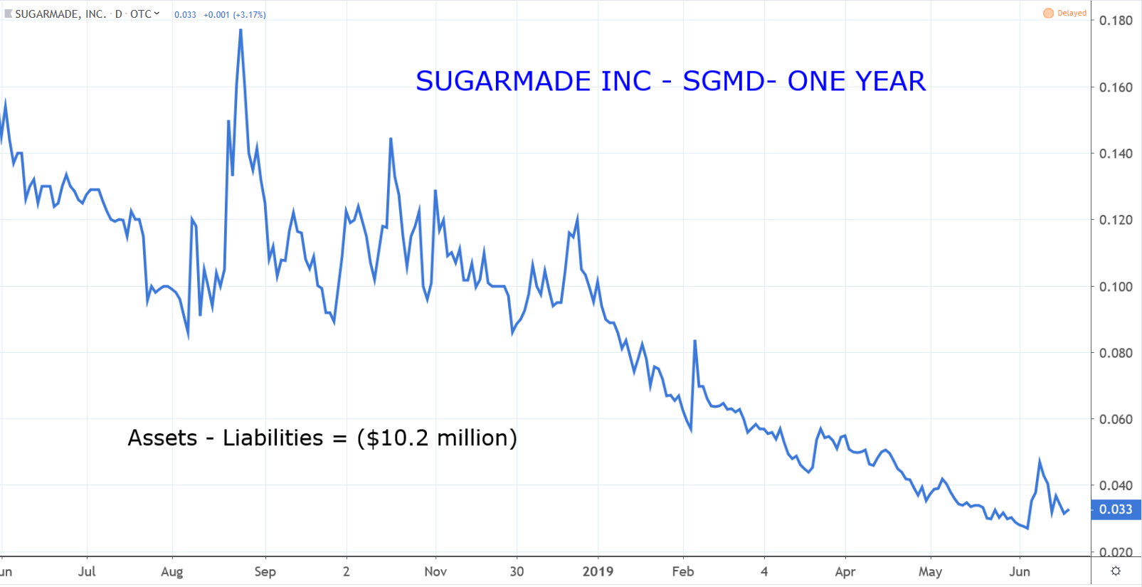 Penny Stocks: Sugarmade (SGMD)